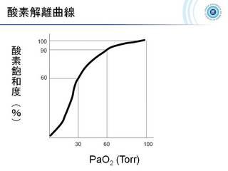 31酸素解離曲線.jpg