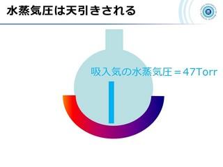 血ガス呼吸管理図スライド14.jpg