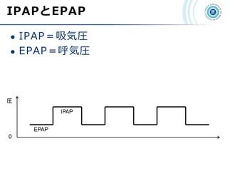 血ガス呼吸管理図スライド166.jpg