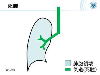 血ガス呼吸管理図スライド169.jpg