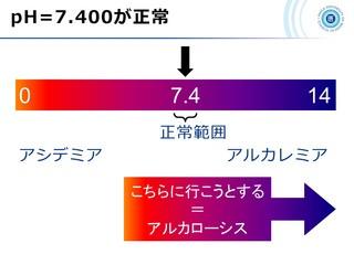 血ガス呼吸管理図スライド3.jpg
