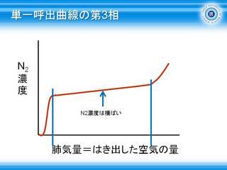 11単一呼出曲線の第3相.JPG
