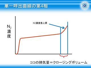 13単一呼出曲線の第4相.JPG