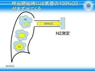 6まず気管内の100%O2 が出てくる.JPG