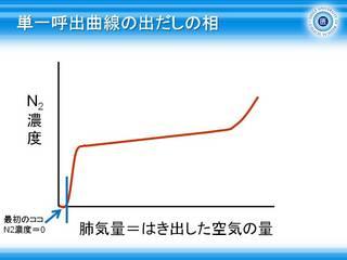 7単一呼出曲線の出だしの相(第1相).JPG