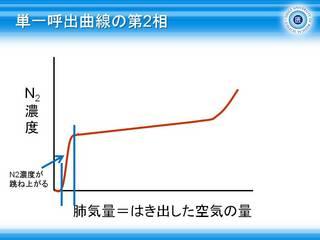9単一呼出曲線の第2相.JPG